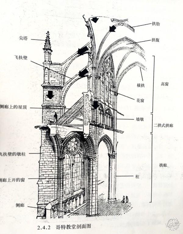 这个做法灰常聪明: 1.相同的直径尖拱可以做的更高。 2.尖拱比圆拱的侧推力小。 3.即使直径不一样,尖拱也能做成一样高。 教堂作为宗教建筑,本身就是禁欲的,巨大的,不合人体尺度的,才能让人从心理上产生敬畏感。尺度越恢宏敬畏感越强。 即使是在哥特建筑之前,在资金和预算充足的情况下,肯定都会向着更高更大的趋势去建造,都想上天。 只是哥特风向上的动势比较明显。 如此合理的结构形式表明, 其实 哥特式建筑在表达宗教情绪的同时,是有高度的理性精神的。 你说宝宝愚昧黑暗,宝宝真的不服啊。 宝宝最大的黑点就是后期走极